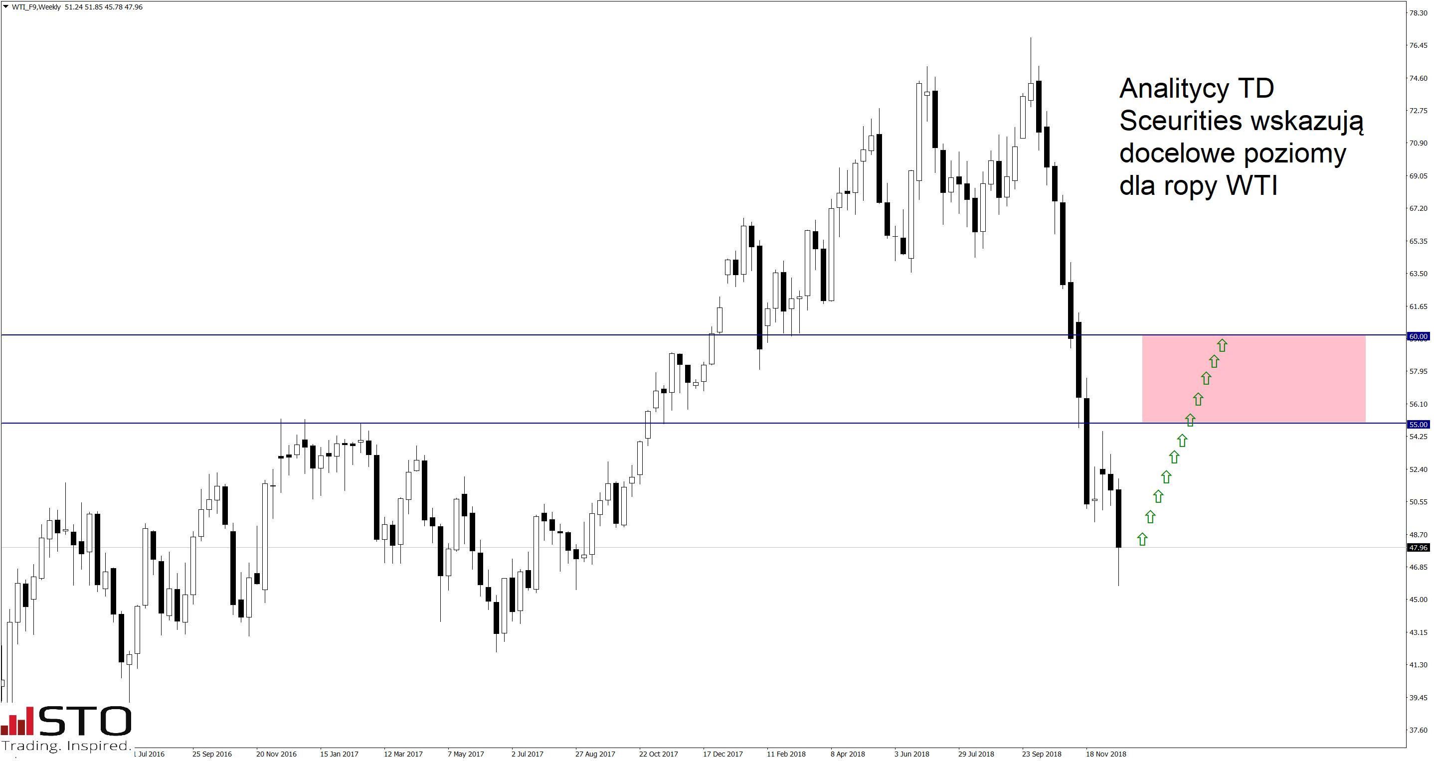 Dalsze wzrosty na S&P500 i ropie - wiele złych wiadomości jest już w cenach