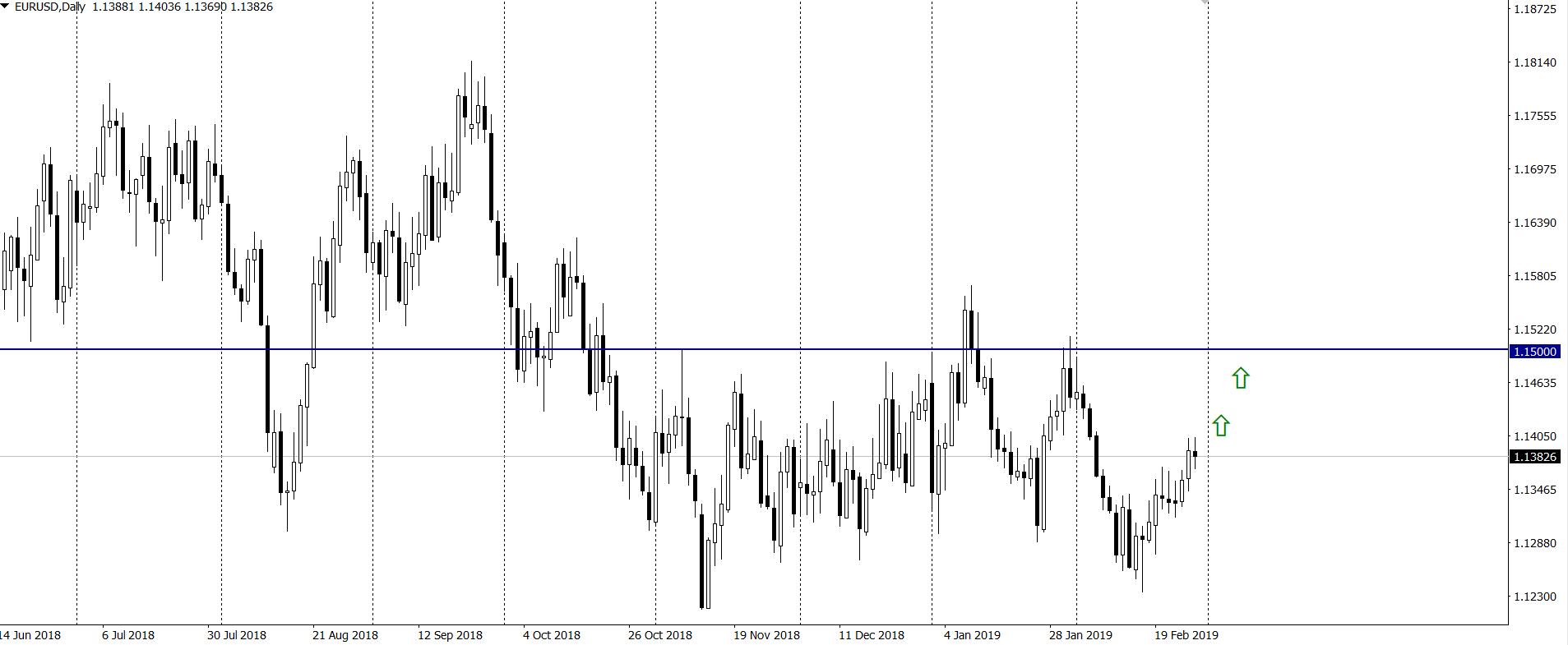 EUR/USD wzrośnie do 1.15, a USD/CAD do 1.3365 – prognoza dużych banków