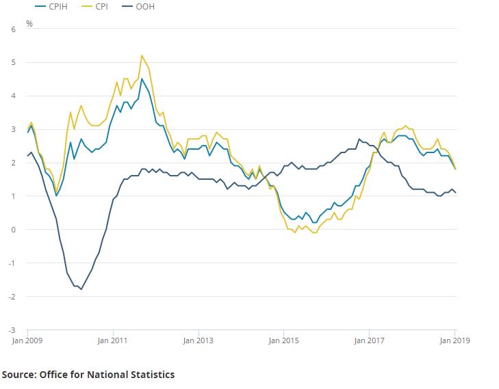 UK: Słaby odczyt inflacji konsumenckiej