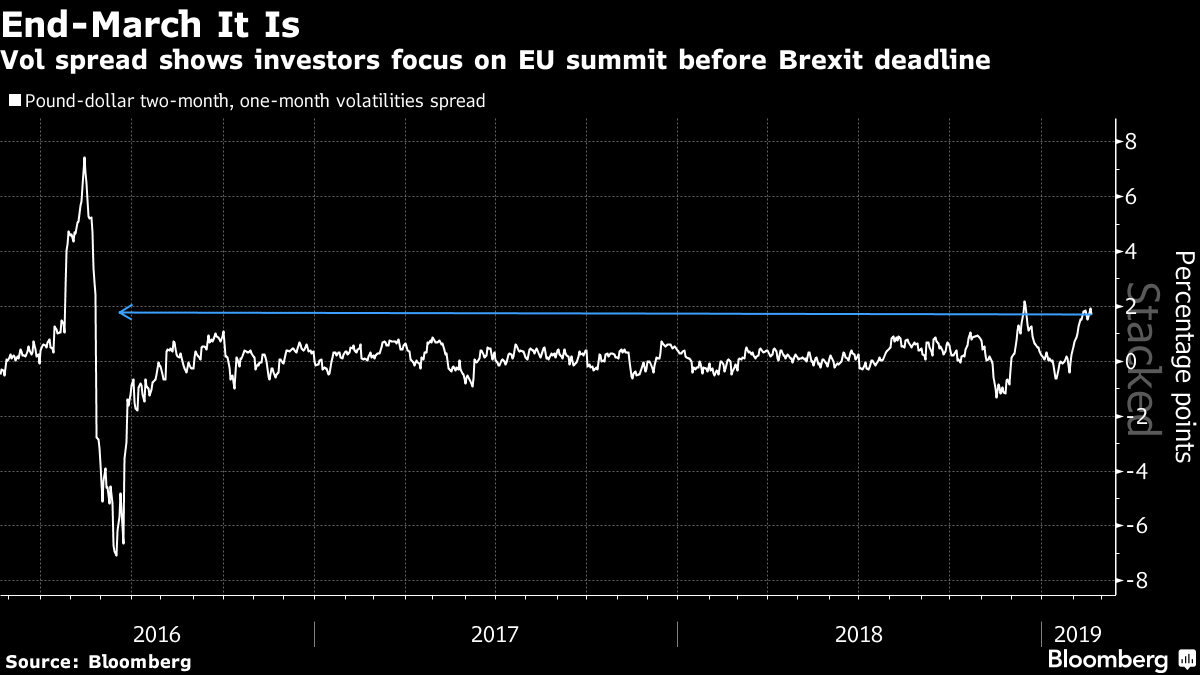 Brexit: Inwestorzy mają obsesję na punkcie 29 marca