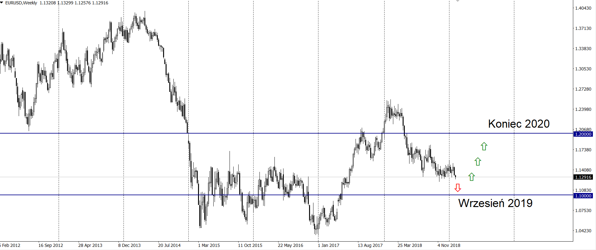 Koniec wojny handlowej, silny dolar, problemy w Europie i dalszy kurs EUR/USD – komentują duże banki
