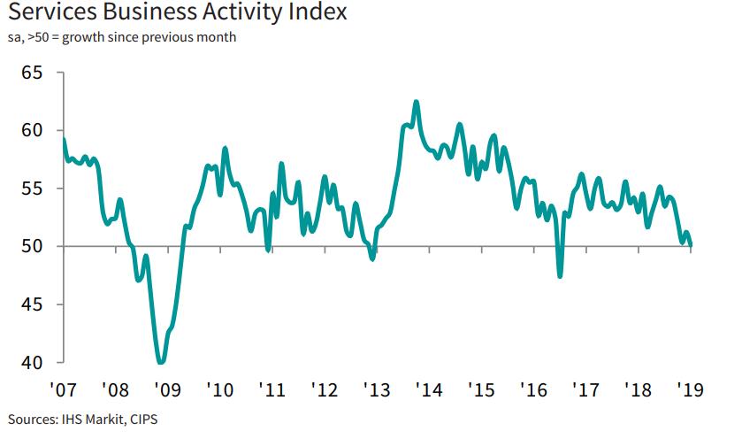 Wielka Brytania: Najsłabszy odczyt PMI dla usług od 2016 roku