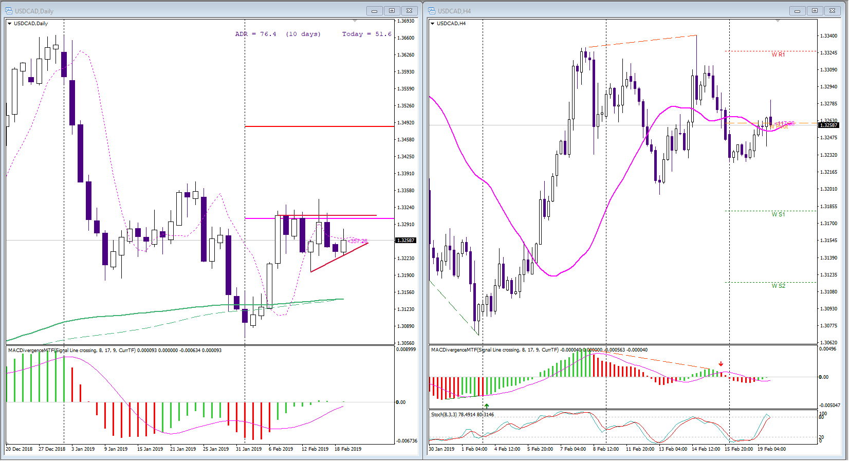 usdcad, d1