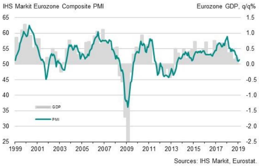 PMI dla strefy euro