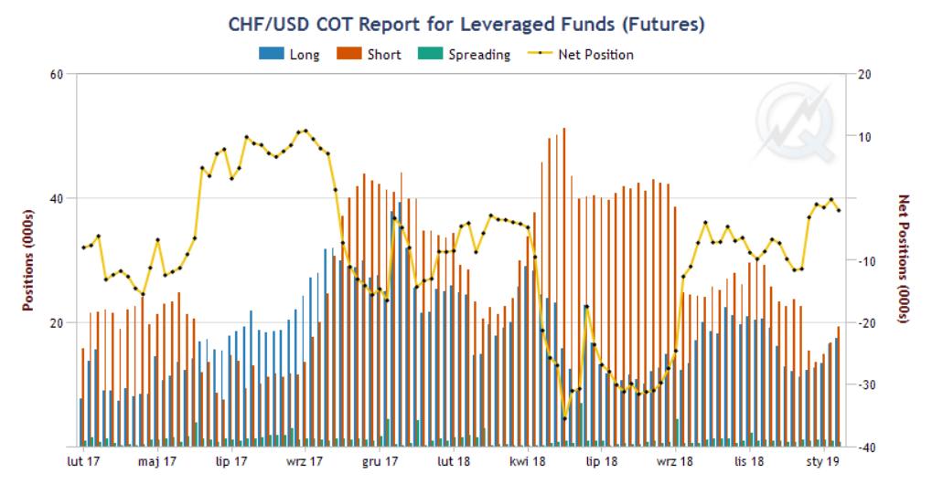 Pozycjonowanie funduszy lewarowanych na kontrakcie na franka. Źródło: cmegroup