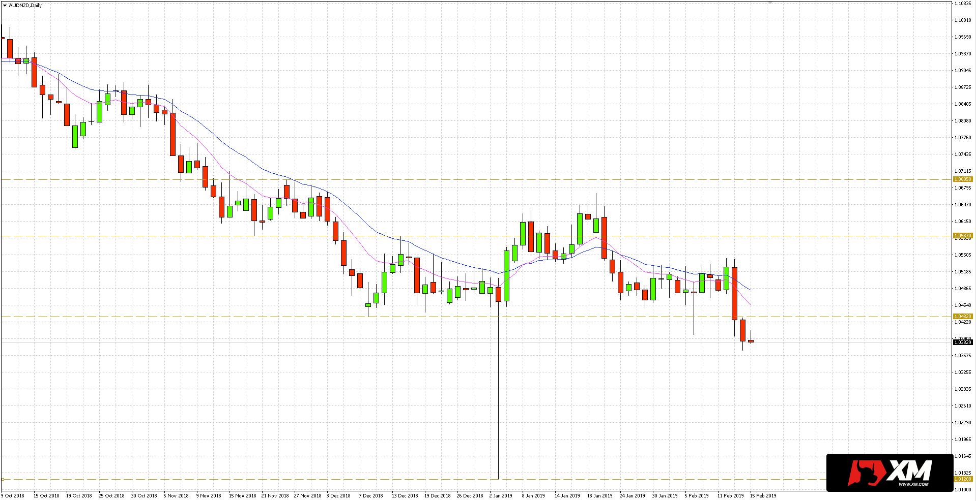 Dolar nowozelandzki (NZD) kolejną sesję umacniał się do AUD, co zaowocowało spadkiem na parze walutowej AUD/NZD