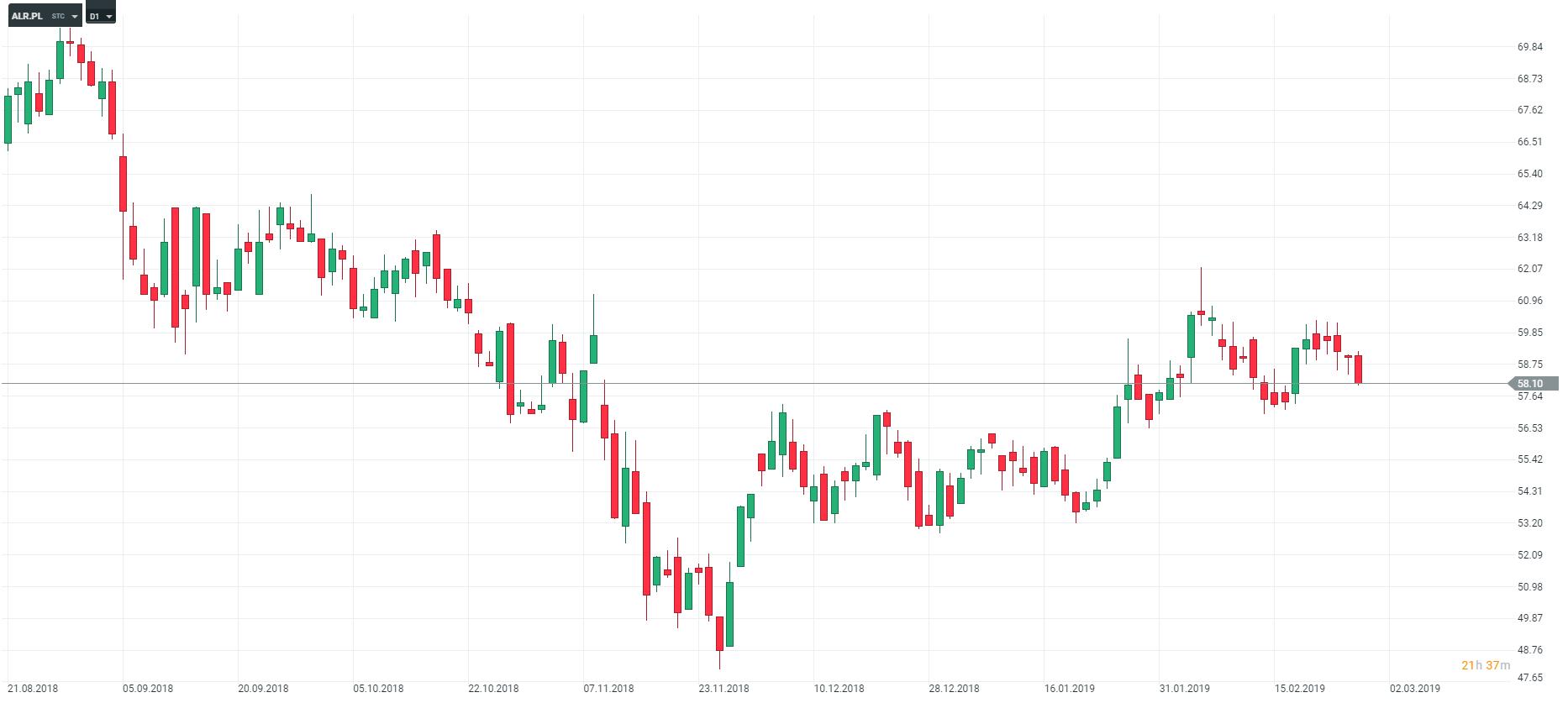 wykres alr Alior D1 28.02.2019