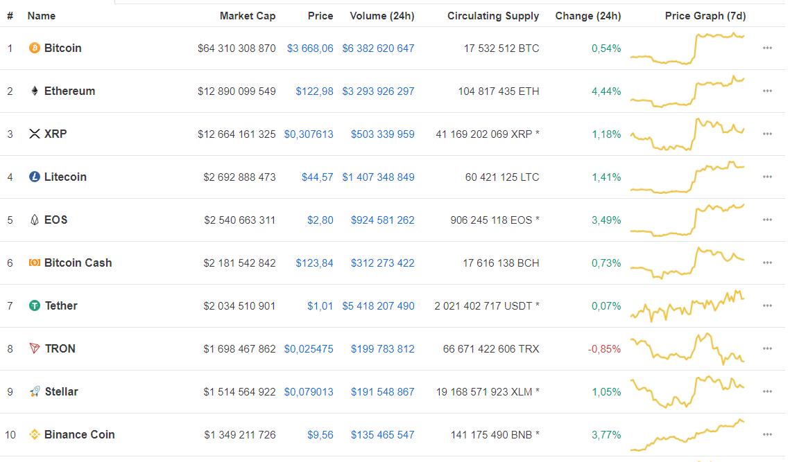Binance Coin wzrósł w ostatnim miesiącu o 75%. Znamy przyczynę