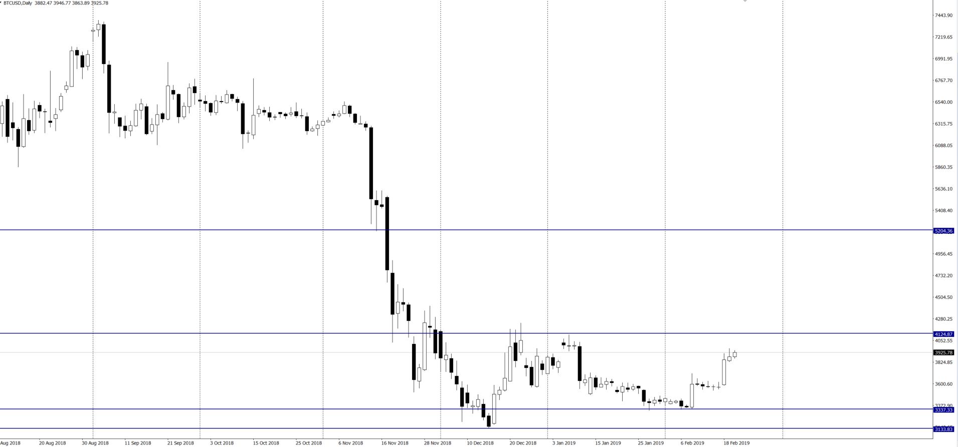 Bitcoin nie jest i nie będzie zamiennikiem złota, twierdzi WGC