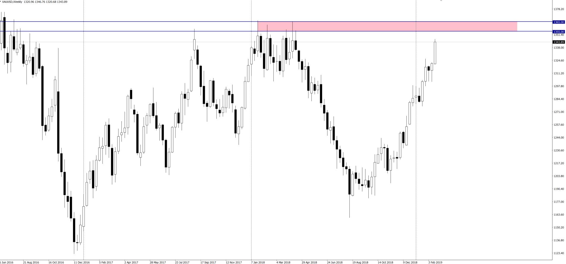 Złoto: Utrzymujący się trend wzrostowy może odzwierciedlać słabą sytuację dolara – AmpGFX