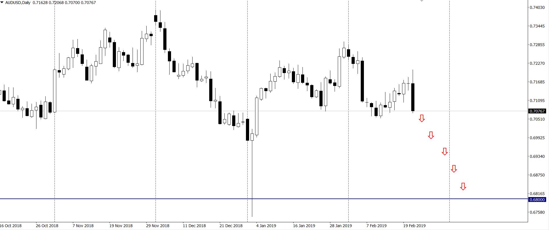 RBA obetnie stopy w sierpniu i listopadzie, a AUD/USD spadnie do 0.68 – prognoza Westpac i Rabobanku