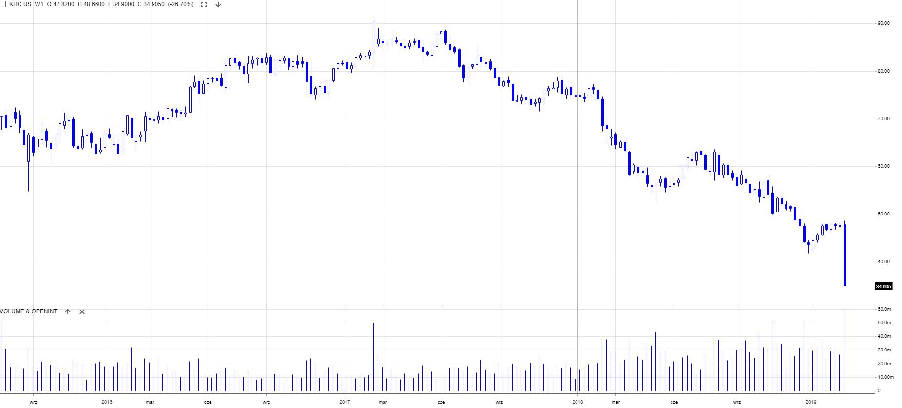 Spółka Buffeta straciła $2,8 mld na silnych spadkach akcji Kraft Heinz