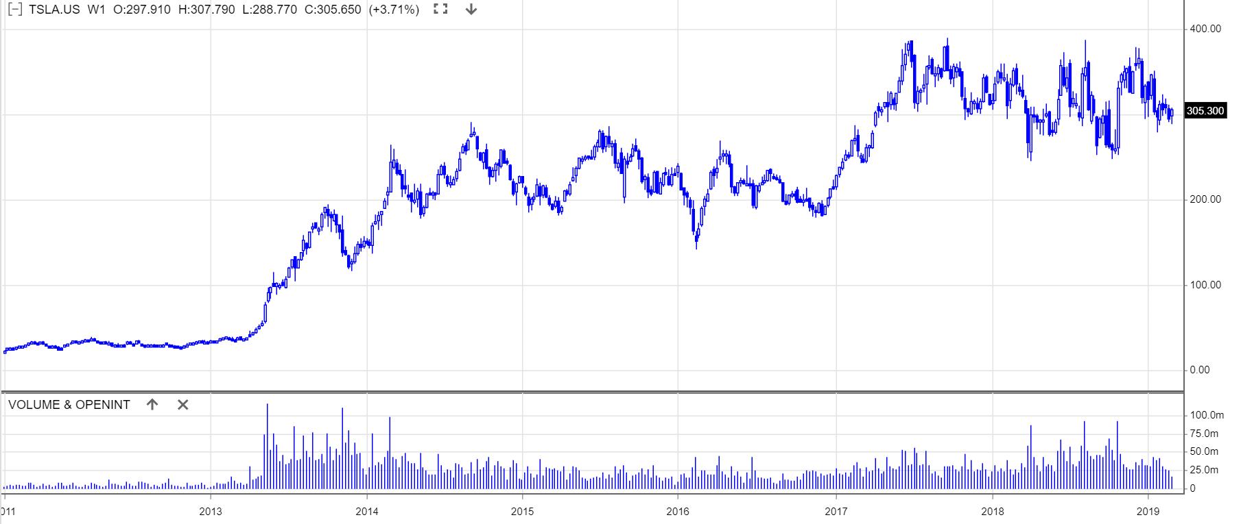 Tesla będzie musiała zapłacić obligatariuszom $920 milionów