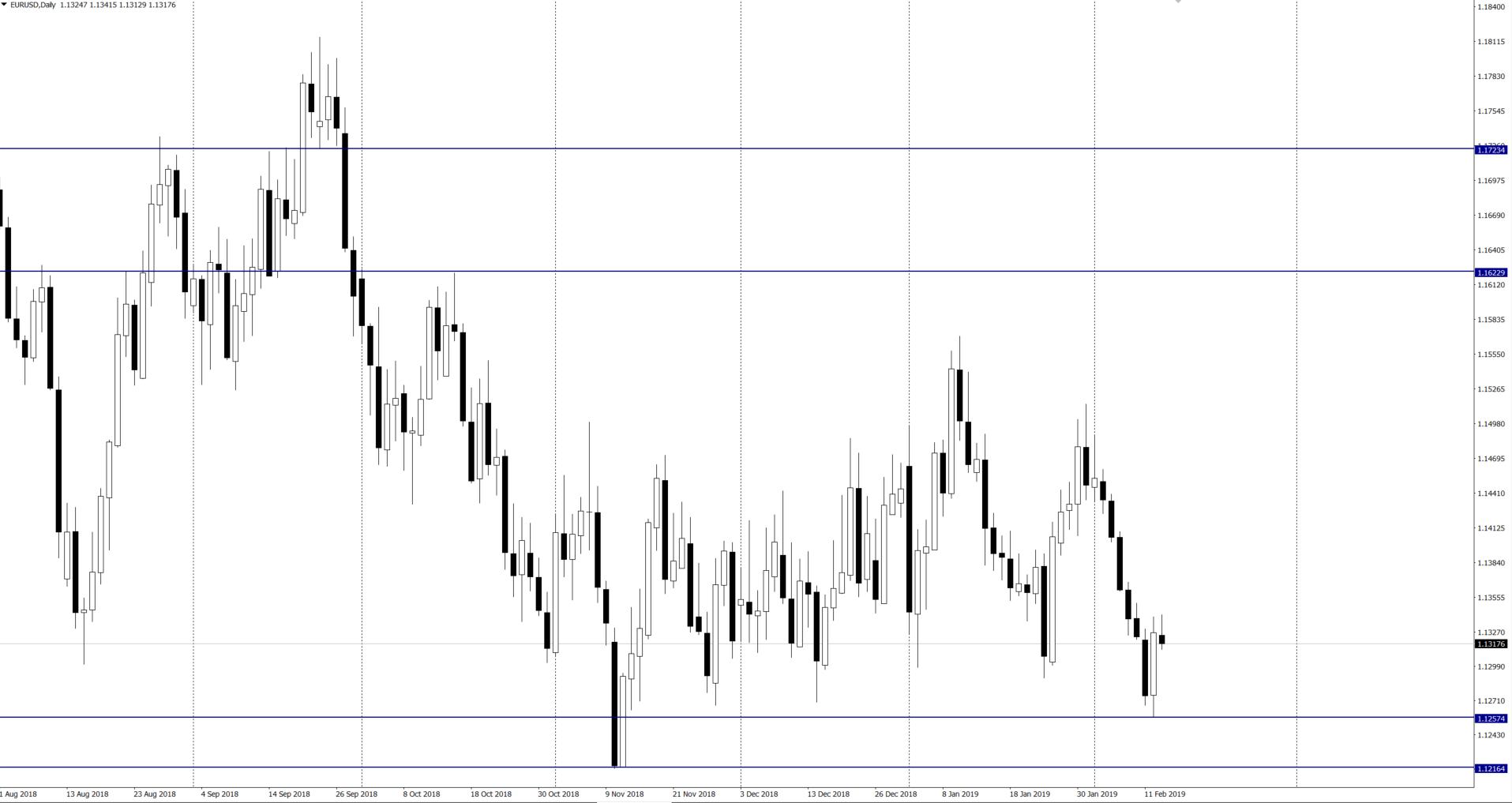 Niedźwiedzi sentyment na EUR/USD oraz możliwe scenariusze – Scotia i Commerzbank