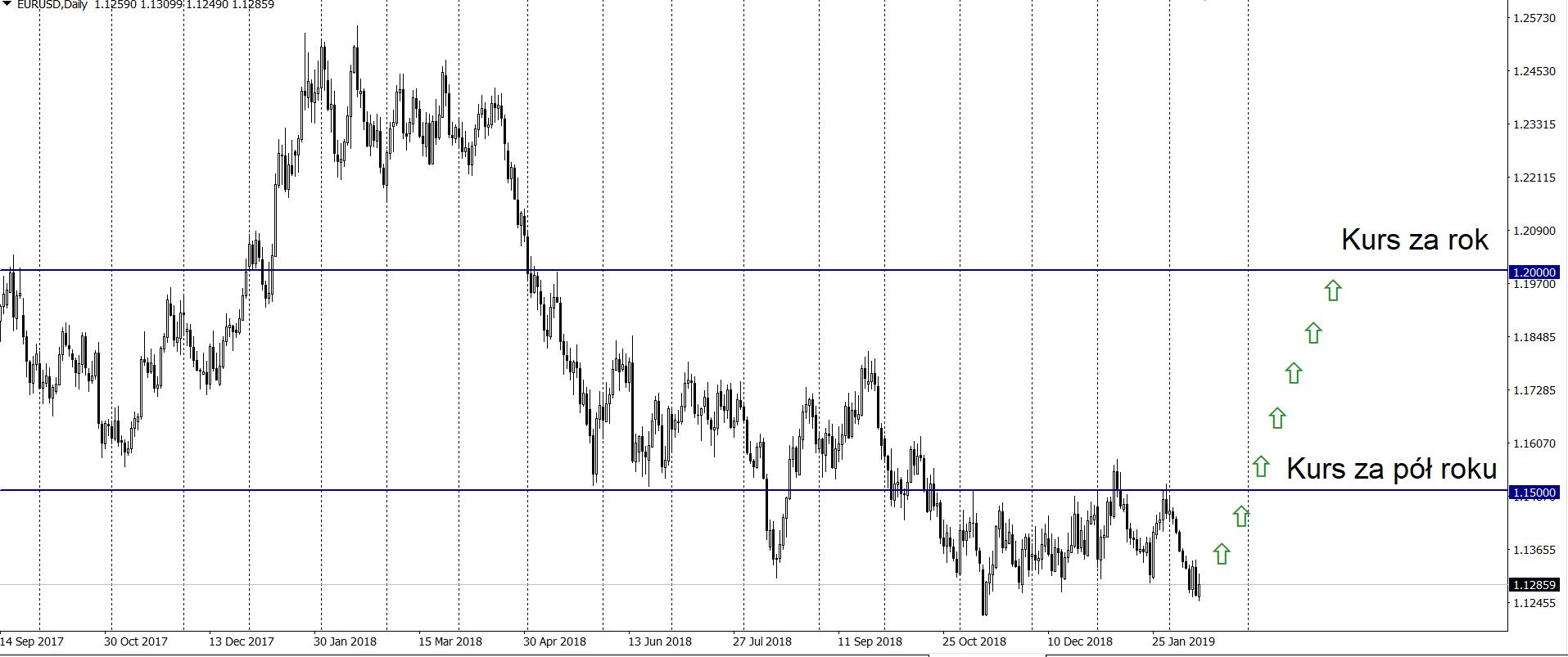 Wyzwania strefy euro w obliczu słabych danych, kurs EUR/USD ma szanse na wzrosty?