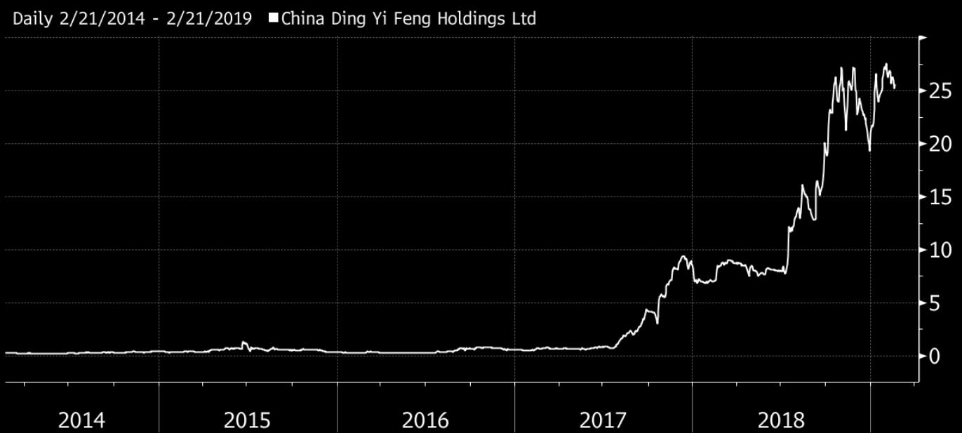 Tajemniczy wzrost akcji chińskiej spółki o 8500% przyciąga duże fundusze