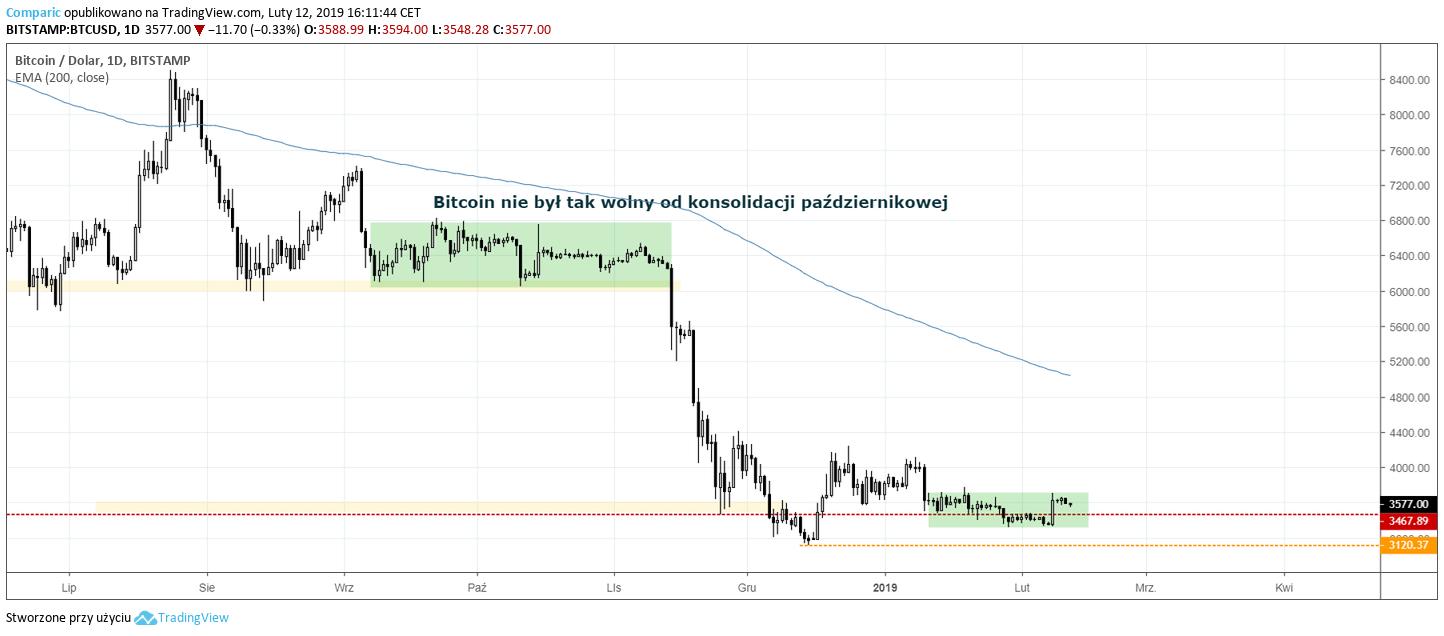 Bitcoin wykres D1