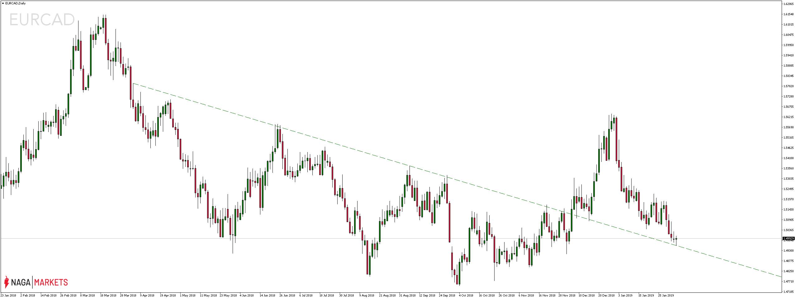 Kurs pary walutowej EURCAD