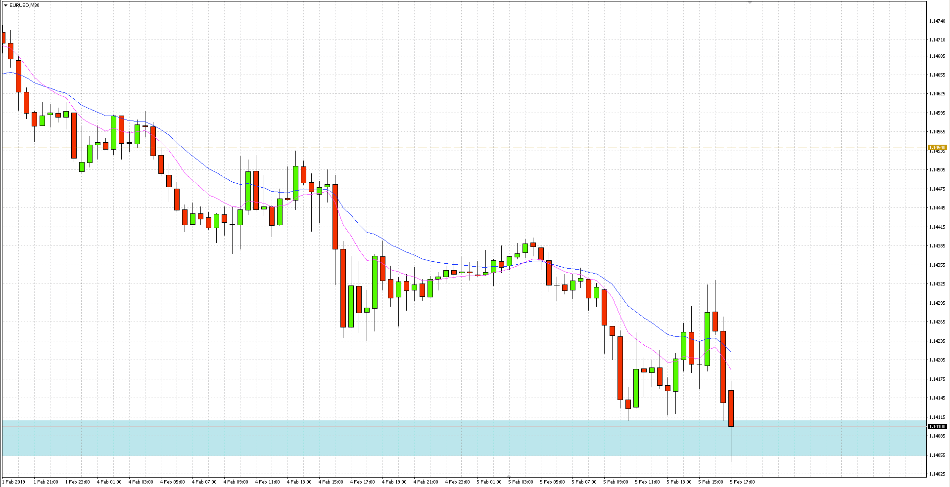 dolar umacnia się w stosunku do euro, co spycha notowania EUR/USD na nowe minima w tym tygodniu