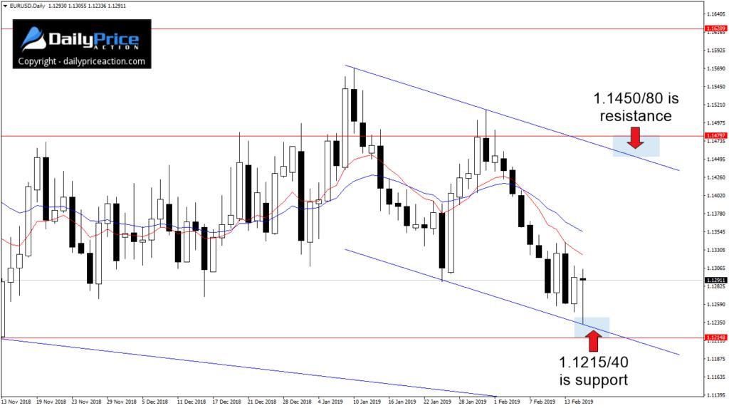 EUR/USD - jeśli dojdzie do odbicia od wsparcia przy 1.1215/50 w ciągu nadchodzących sesji, sensowny cel może stanowićobszar oporu blisko 1.1450/80