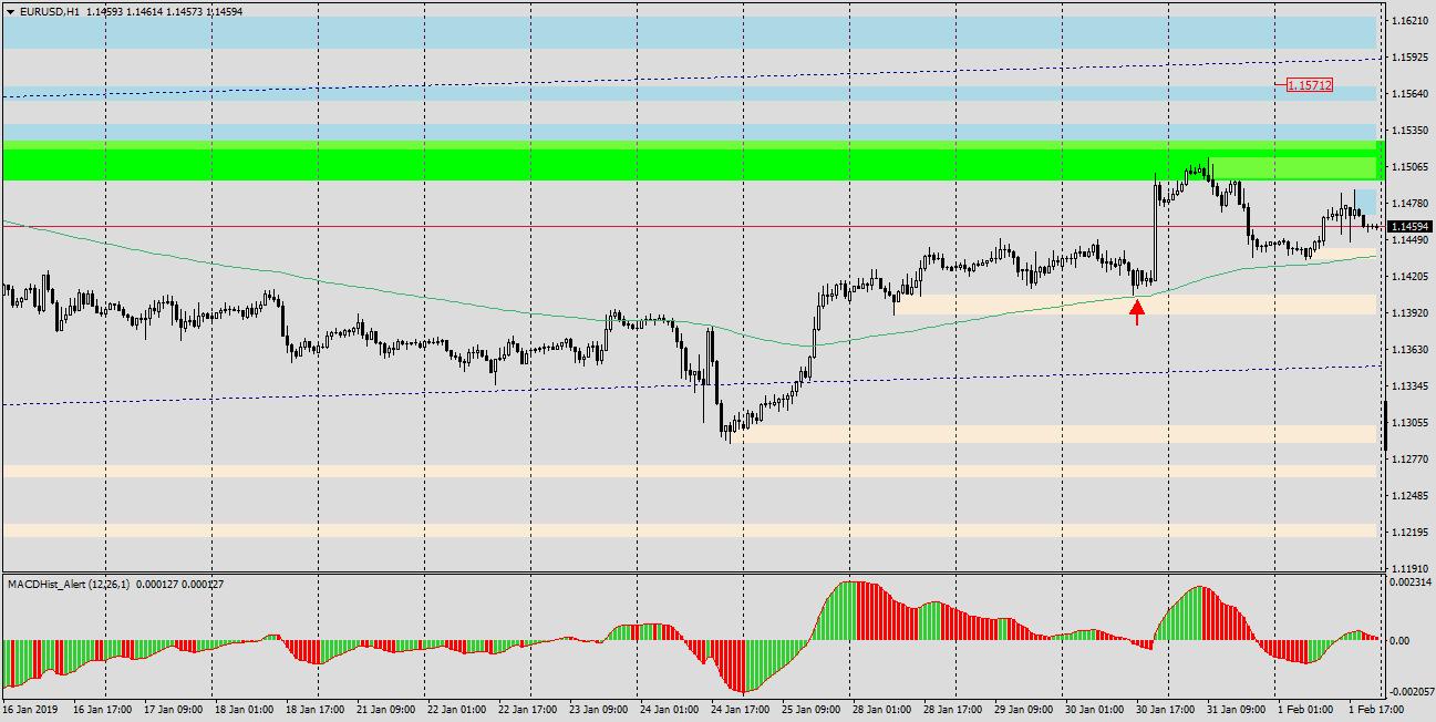 Euro Dollar H1