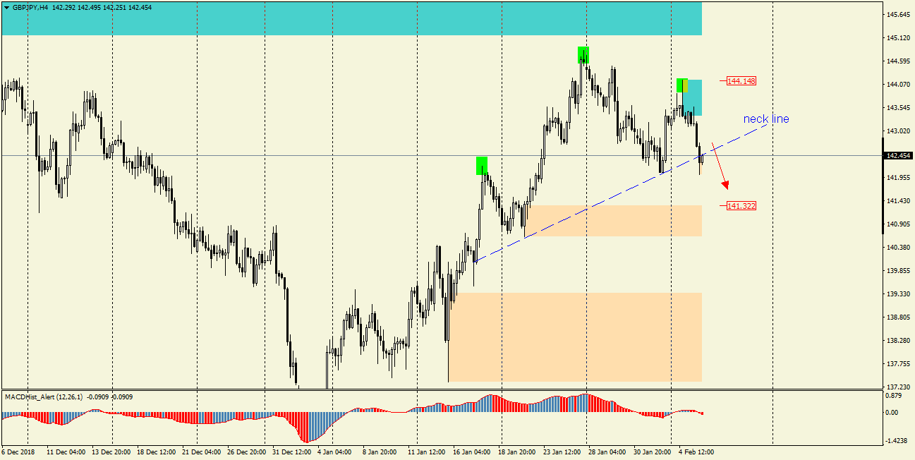 GBPJPY H4 wykres