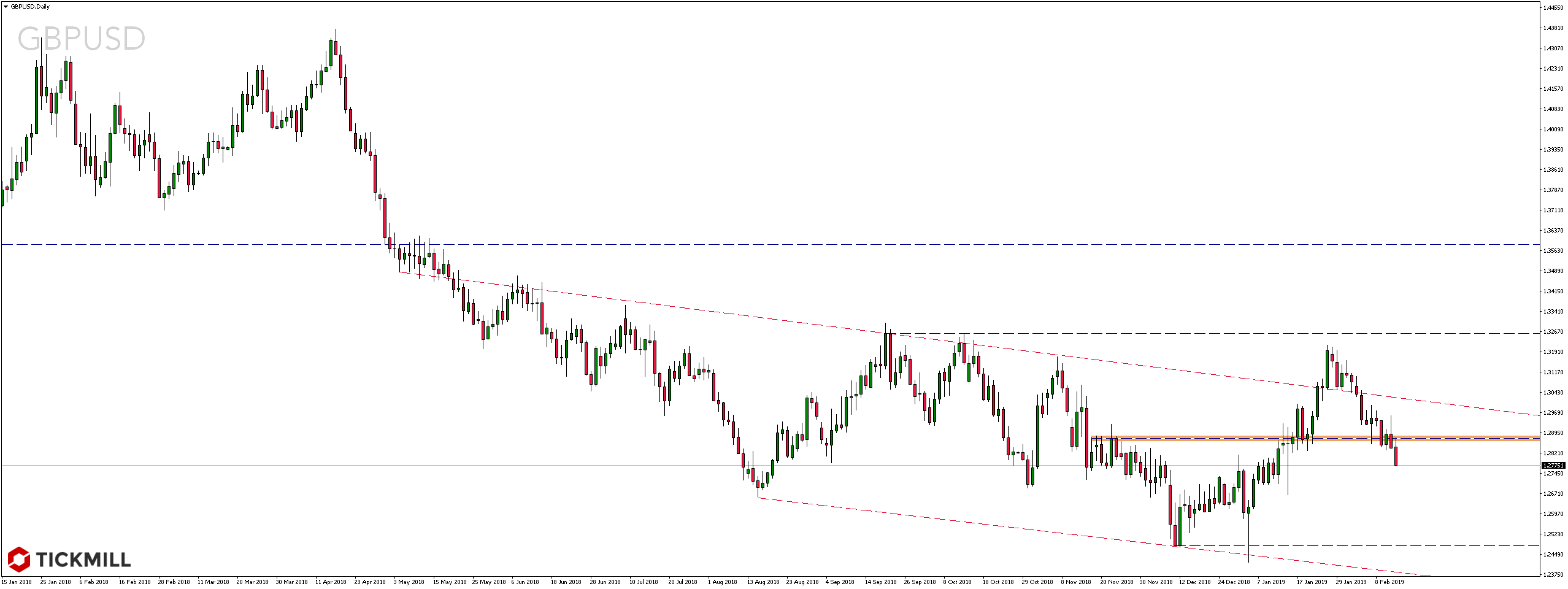 Kurs pary walutowej GBPUSD