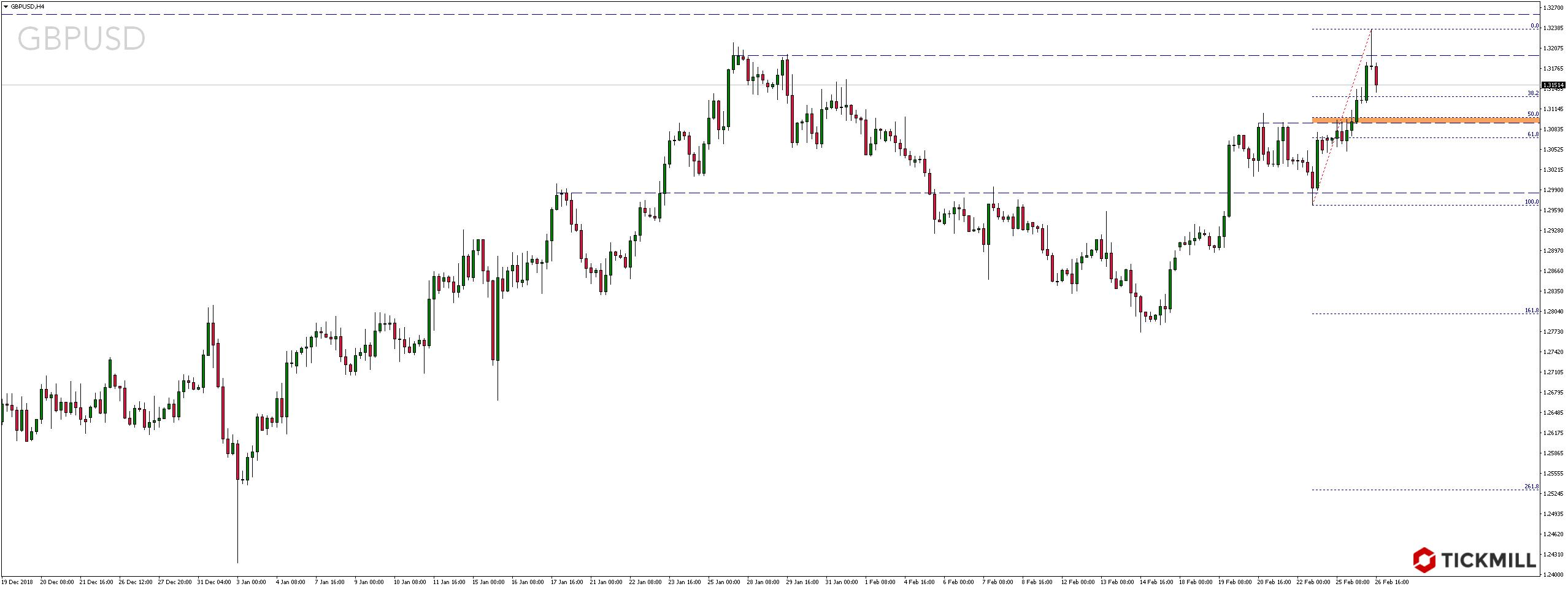 Kurs funta szterlinga (GBP) wobec dolara amerykańskiego (USD)