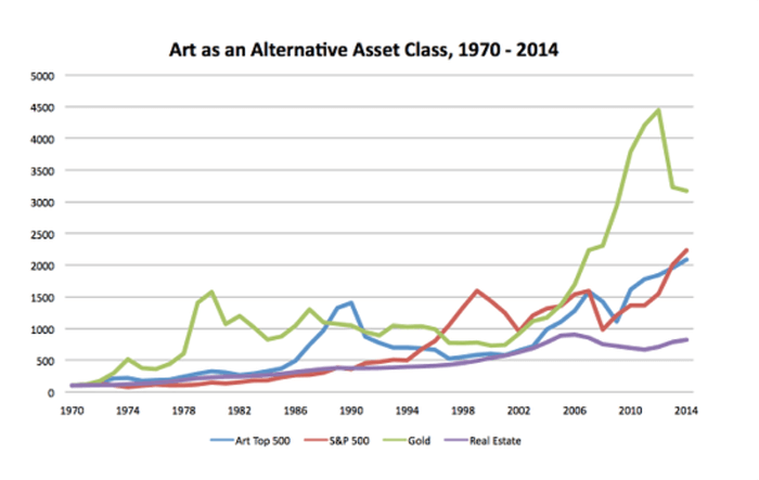 Inwestowanie alternatywne w sztukę Indeksy porównanie