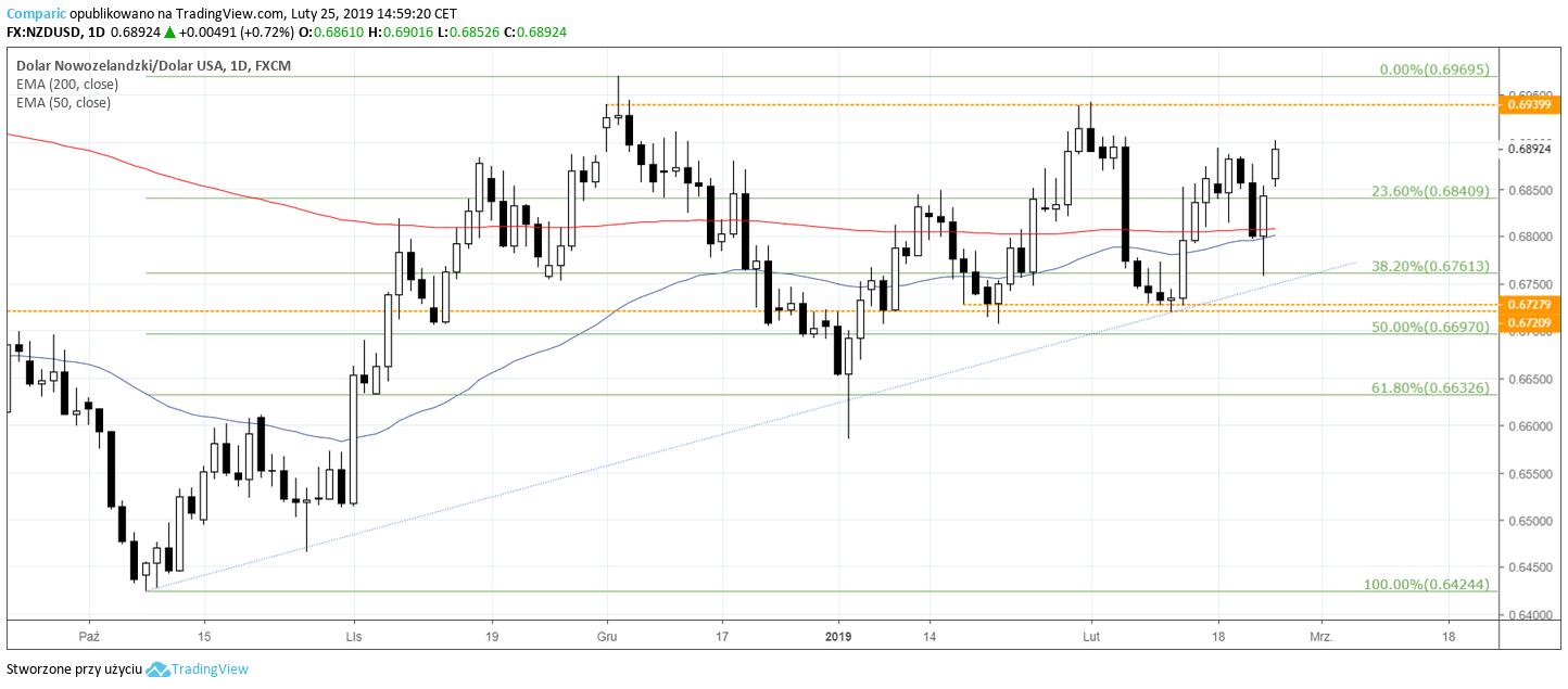 NZD USD 25 lutego
