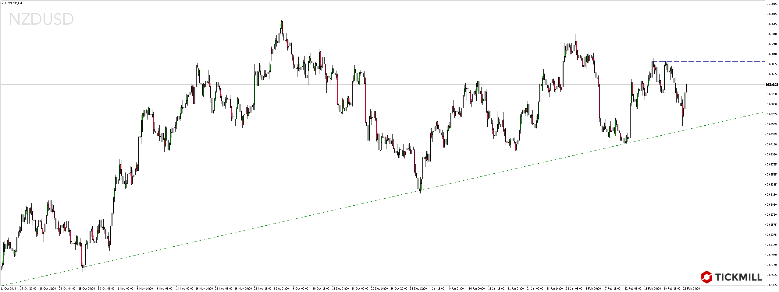 Kurs pary walutowej NZDUSD