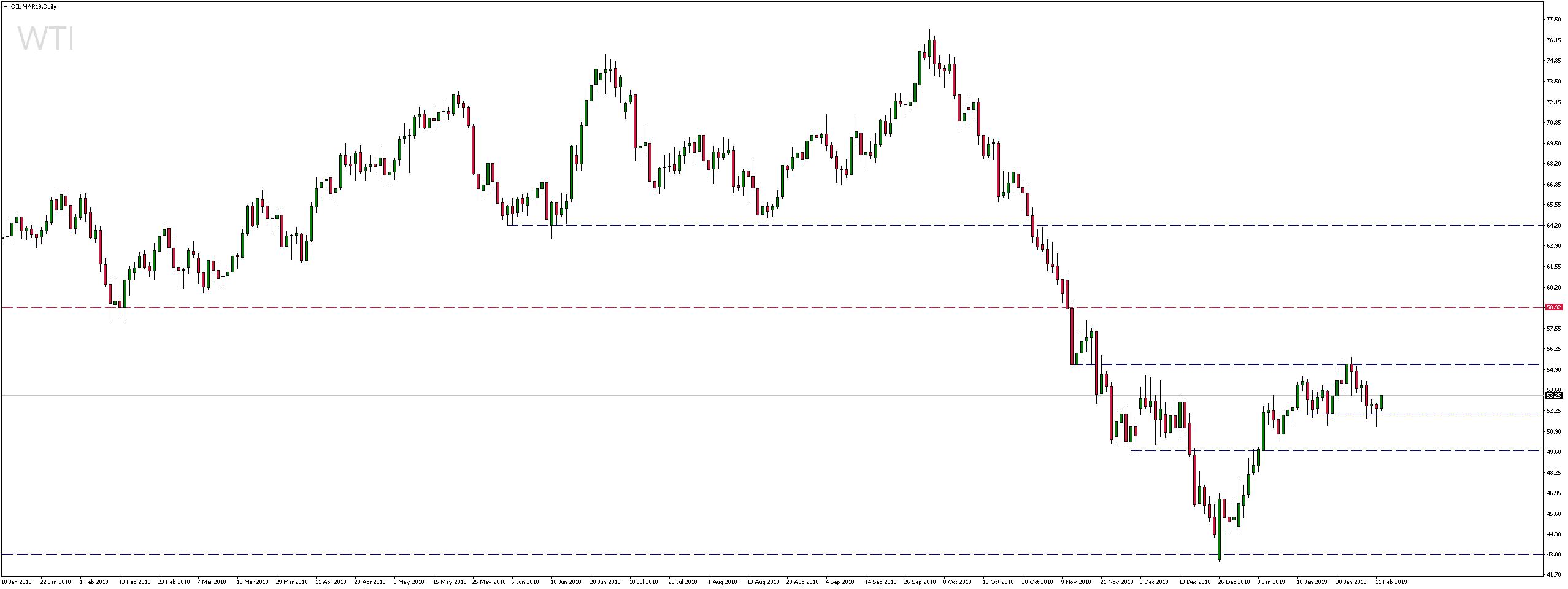 Cena ropy naftowej WTI