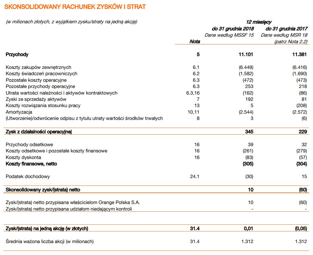 Orange wyniki