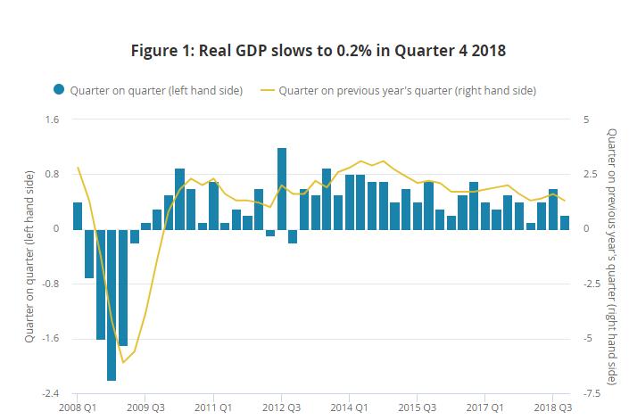 Wykres PKB w UK