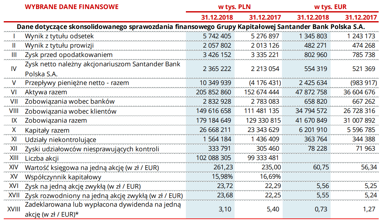 Santander wyniki