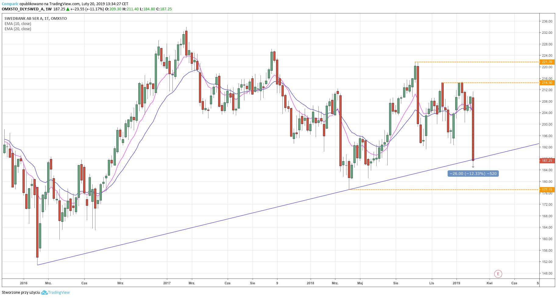 Notowania akcji Swedbank - wykres dzienny