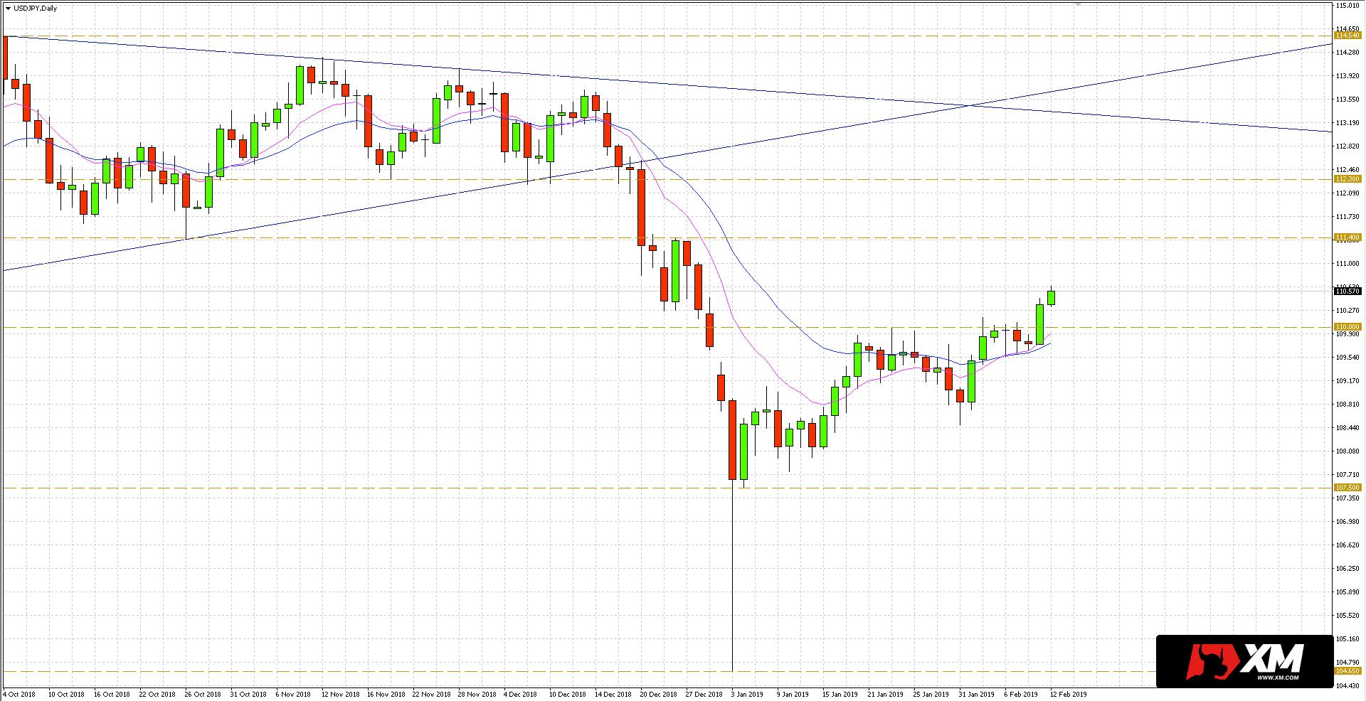 Kurs dolara w stosunku do jena japońskiego (USD/JPY) umocnił się podczas wczorajszej sesji.