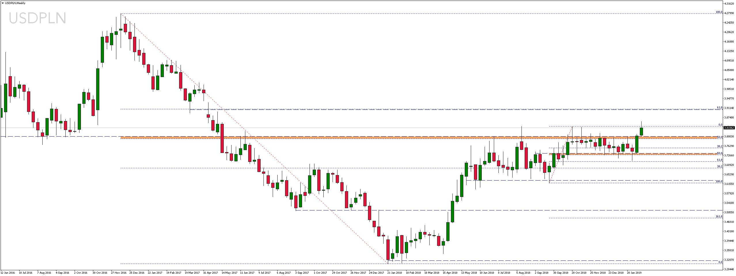 Kurs dolara amerykańskiego wobec polskiego złotego
