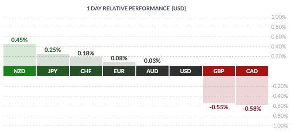 Czwartkowa zmienność walut grupy G8 względem USD
