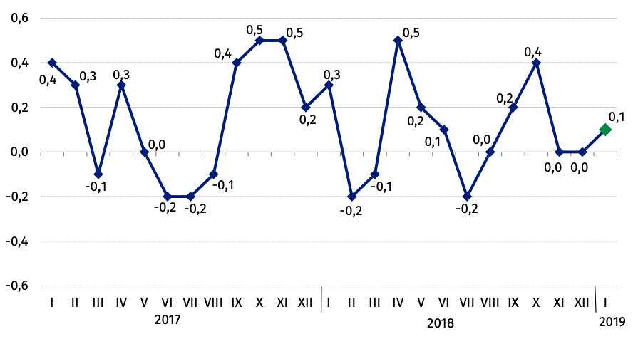 Ceny towarów i usług konsumpcyjnych* (zmiana w % do okresu poprzedniego) | Źródło: GUS