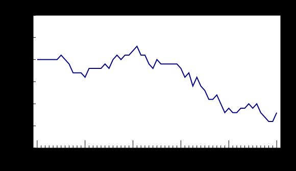 Stopa bezrobocia w Kanadzie