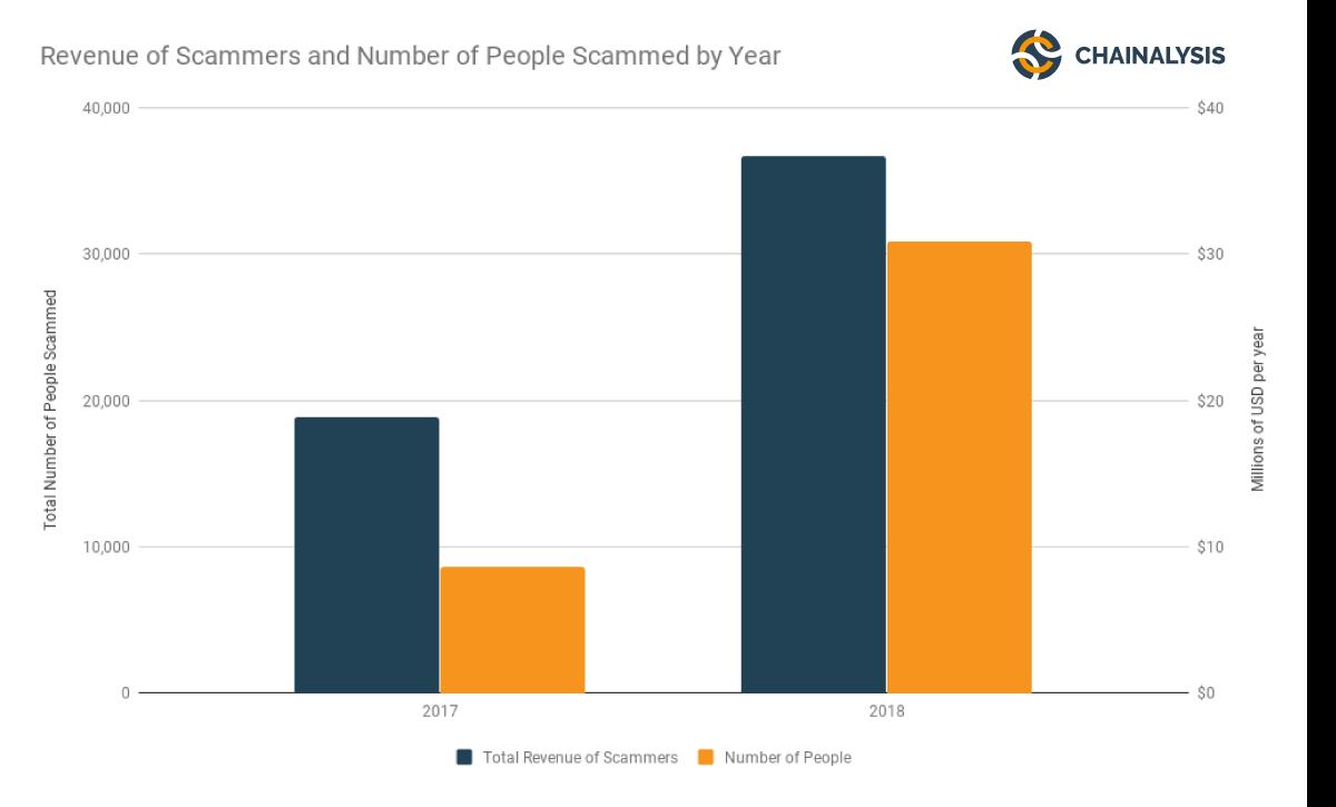 wzrost kradzieży ETH w 2017 i 2018 r.