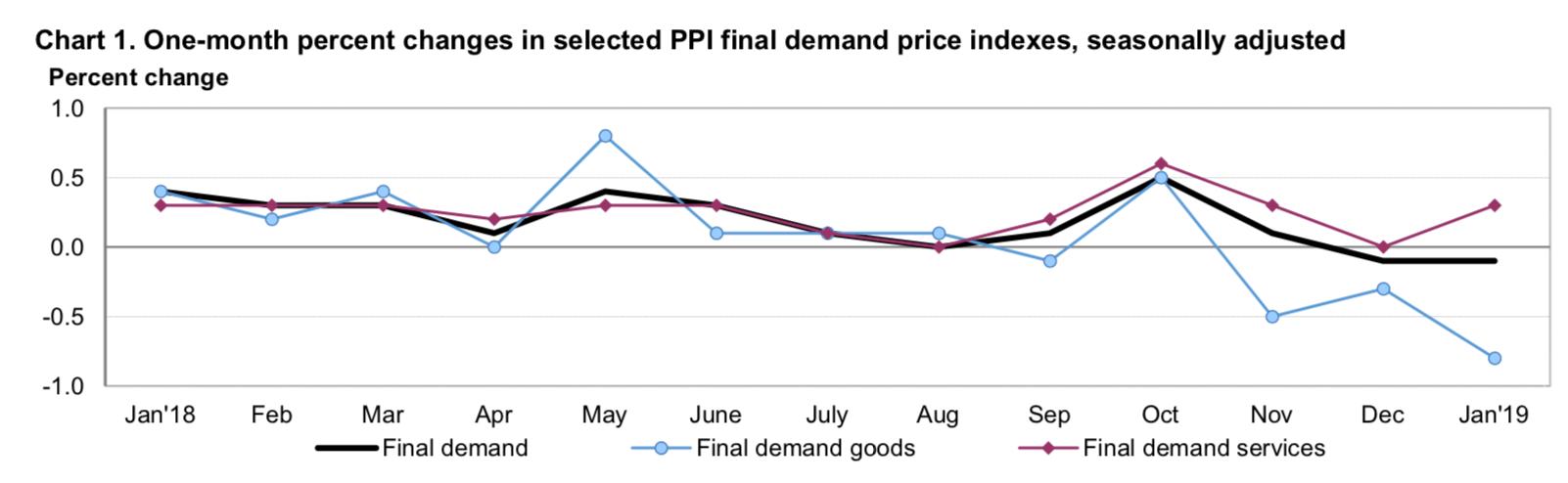 inflacja producencka styczeń 2019 USA
