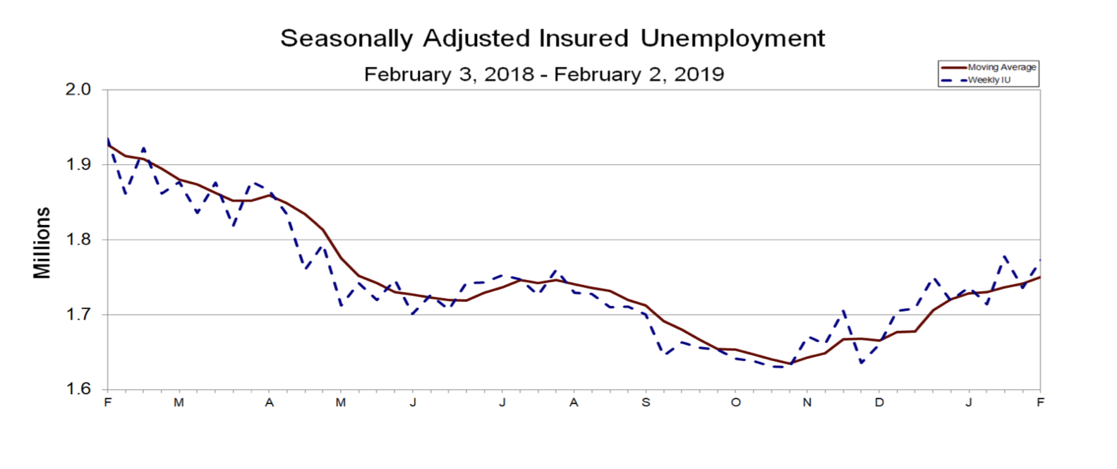 insured jobless claims luty 2019