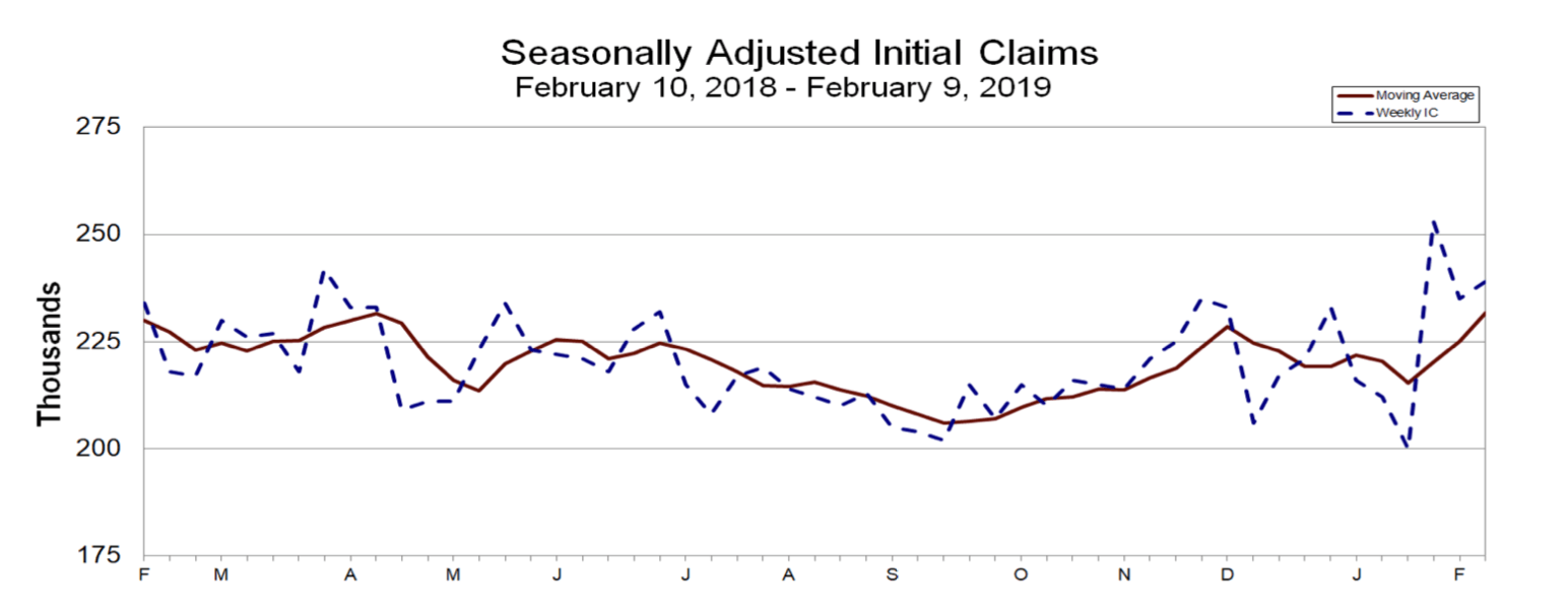 Jobless claims luty 2019