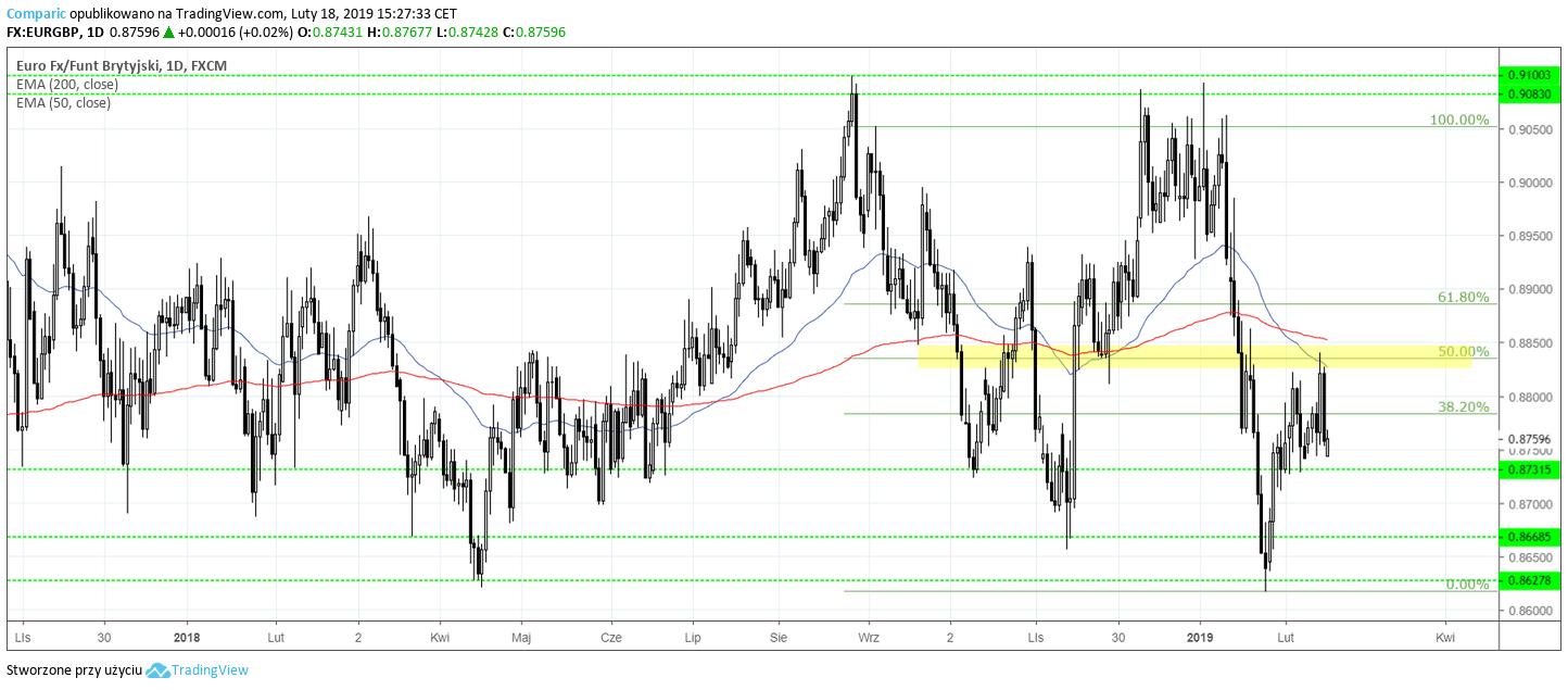 eur gbp 18 lutego 2019 r