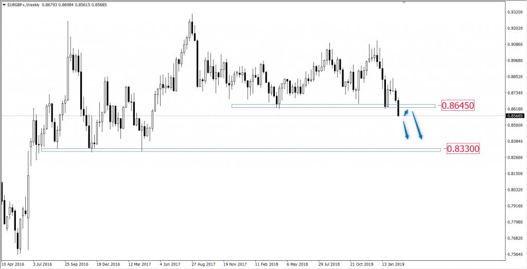 Wykres euro do funta
