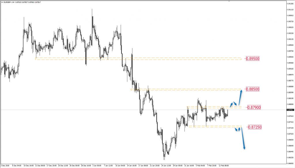Wykres EUR/GBP