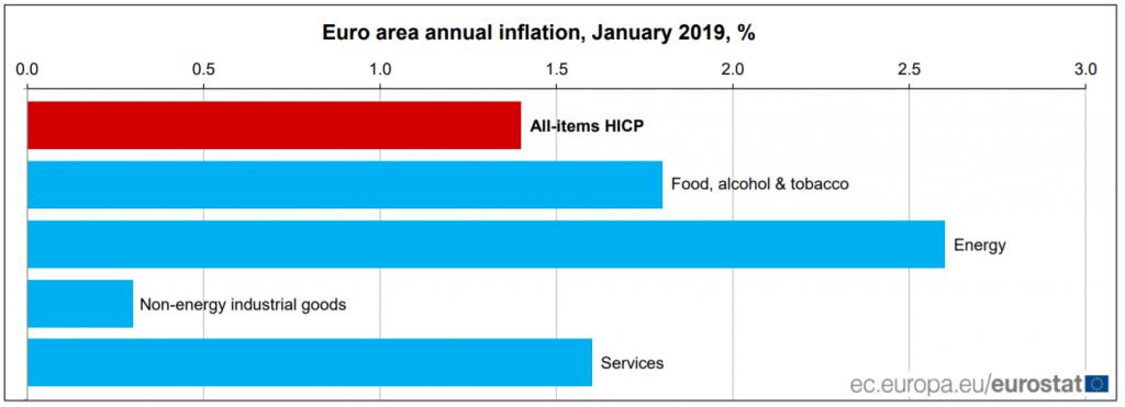 Dane inflacja eurostat