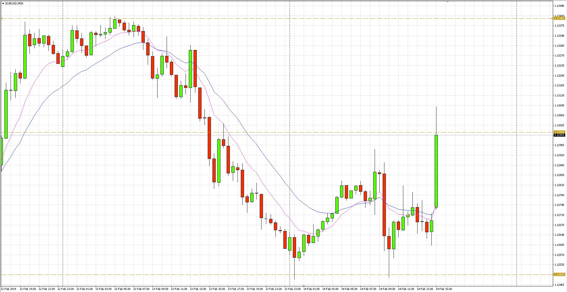Kurs dolara po danych ze Stanów Zjednoczonych osłabił się w stosunku do euro, co zaowocowało wzrostem notowań Eurodolara